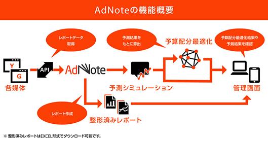 AdNoteの機能概要