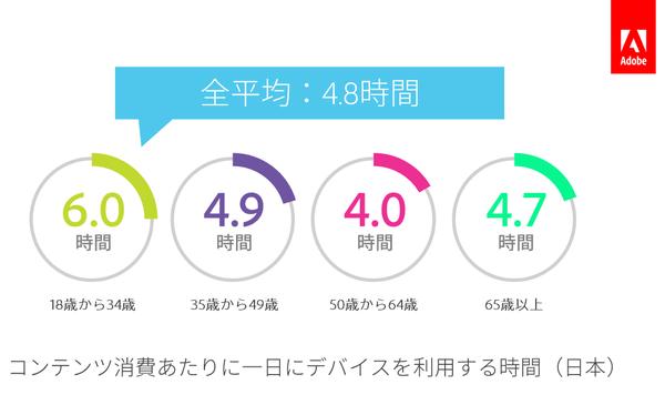 日本の消費者が「デジタルコンテ...