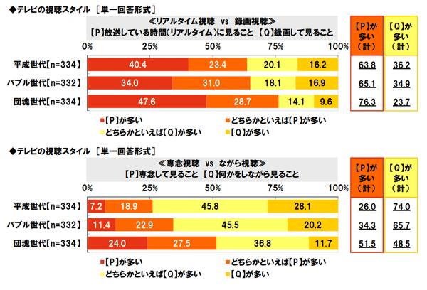 平成vsバブルvs団塊の3世代、「T...
