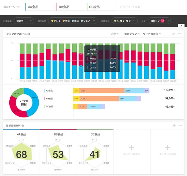 ビルコムがクラウド型PR効果測定ツール「PR Analyzer」に「Twitter」のデータを追加