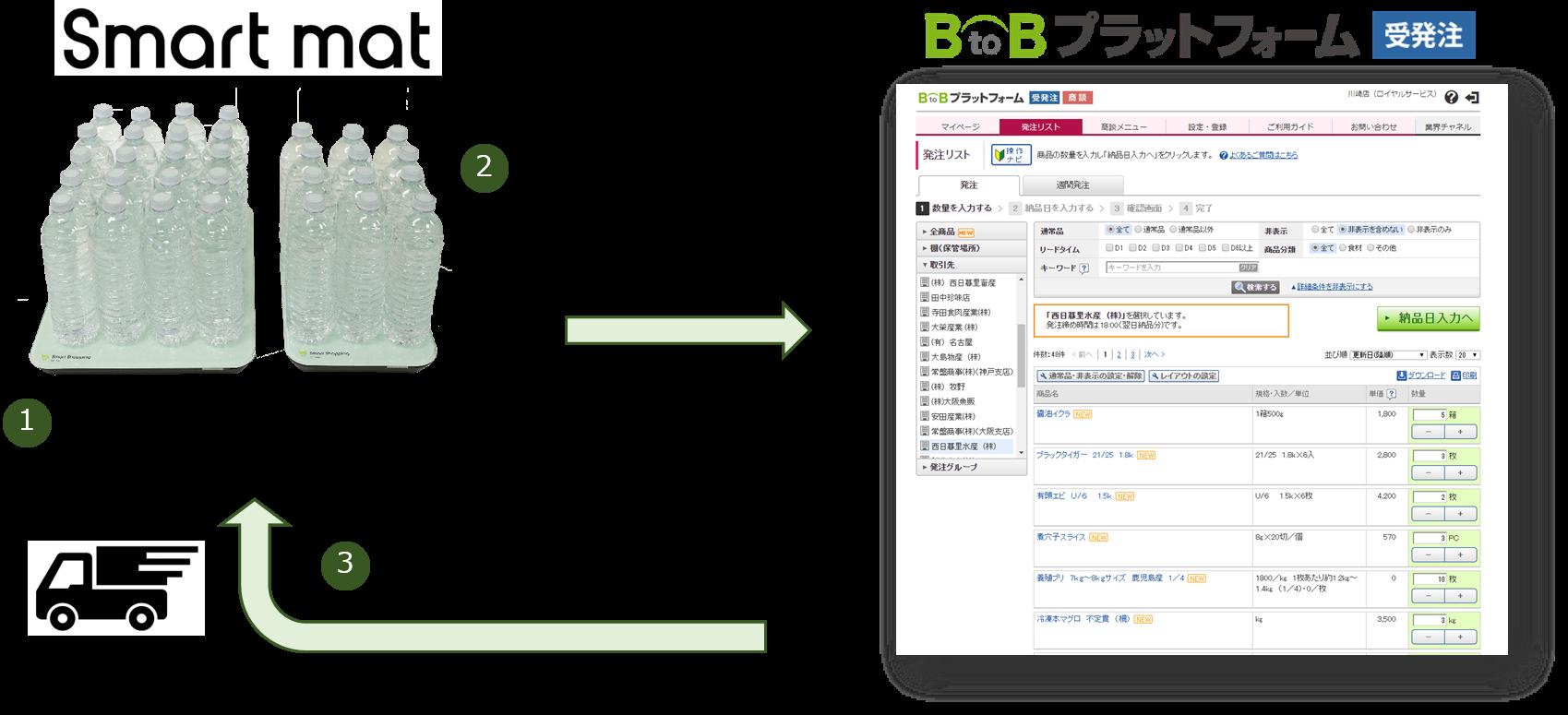 「BtoBプラットフォーム 受発注」と「スマートマット」の在庫管理ソリューションが連携