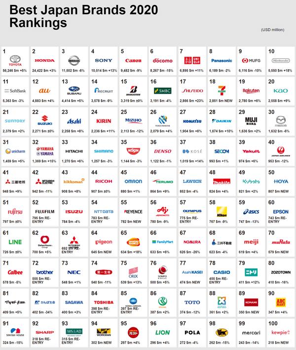 日本発のブランド価値ランキング「Best Japan Brands 2020」トップ100 ...