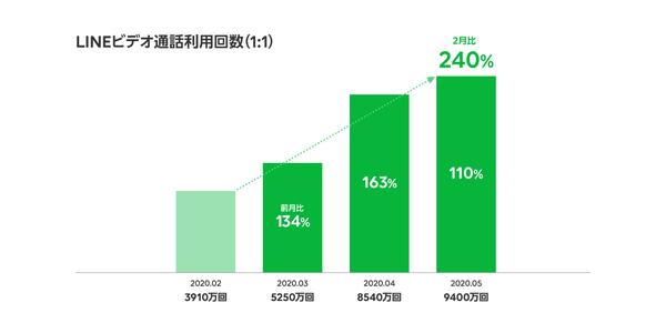 緊急事態宣言下のLINE、グループ通話の利用回数が3.5倍に増加【LINE ...