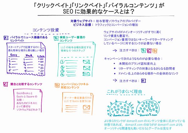 「クリックベイト」「リンクベイト」「バイラルコンテンツ」がSEOに効果的なケースとは? ウェブサイト:給与管理ソフトウェアのプロバイダー 目標:トラフィックとコンバージョンの増加 コンテンツ投資 A バイラルでニュース価値のあるリンクベイト 例: 起業するのに最も簡単な場所と最も難しい場所 B 検索ユーザー重視のソリューション 例: LLCの給与台帳を設定する簡単な6つのステップ C 競合と比較するコンテンツ 例: QuickBooksとGustoとSquareの比較:あなたのビジネスにとって適切なソフトウェアはどれか? D コンバージョンファネル対応コンテンツ 例: オーナー兼従業員だけがいるLLCでGustoを利用する ウェブサイトのドメインオーソリティがすでに高くリンク資産も豊富で、コンバージョン重視ではないキーワードでターゲティングしているページに対するリンクが必要ない場合 → 注力すべきは:B、C、D キャンペーンで次のようなものが必要な場合 ・未開拓のブランド認知度向上 ・リターゲティングの対象となるさらなる訪問者 ・ドメイン上のあらゆる場所への全体的なリンク  → 注力すべきは:A これがうまくいく理由 より多くのリンクがドメイン名Xのコンテンツ全体に広がっている状態であれば、ドメイン名Xのほうががドメイン名Yよりもオーソリティも関連性も高いだろうとグーグルは見なす
