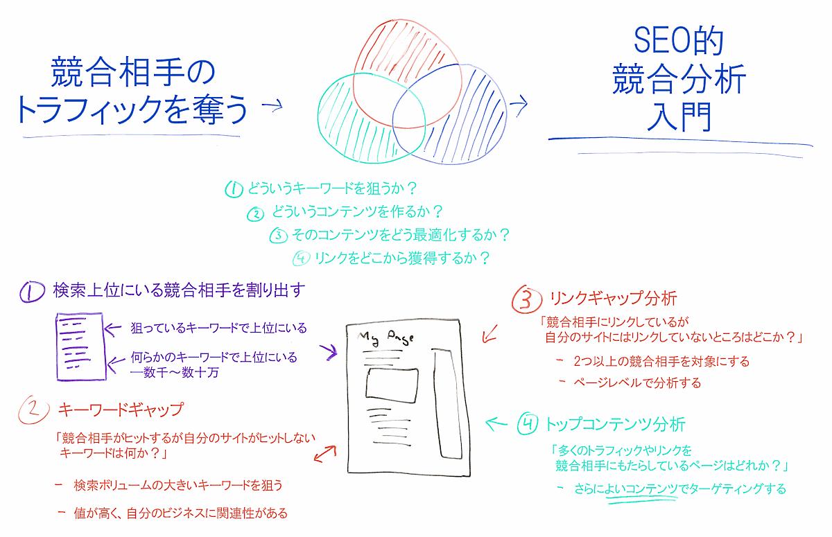 入門】SEO的 競合分析の4ステップ&便利ツール | Moz - SEOと ...
