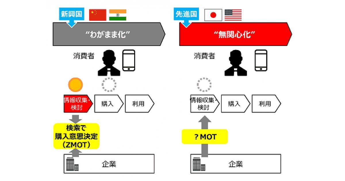 日本の消費者は「無関心化」して...
