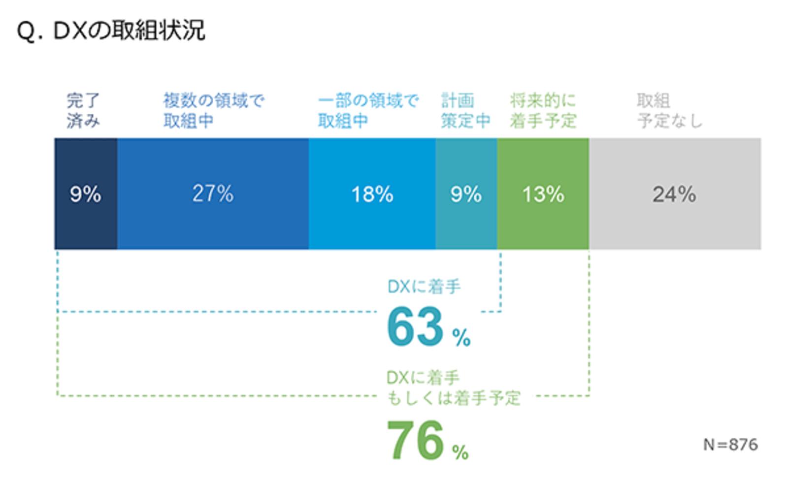 企業の63%がデジタル変革に着手するも、経営層と実務責任者の推進課題 ...