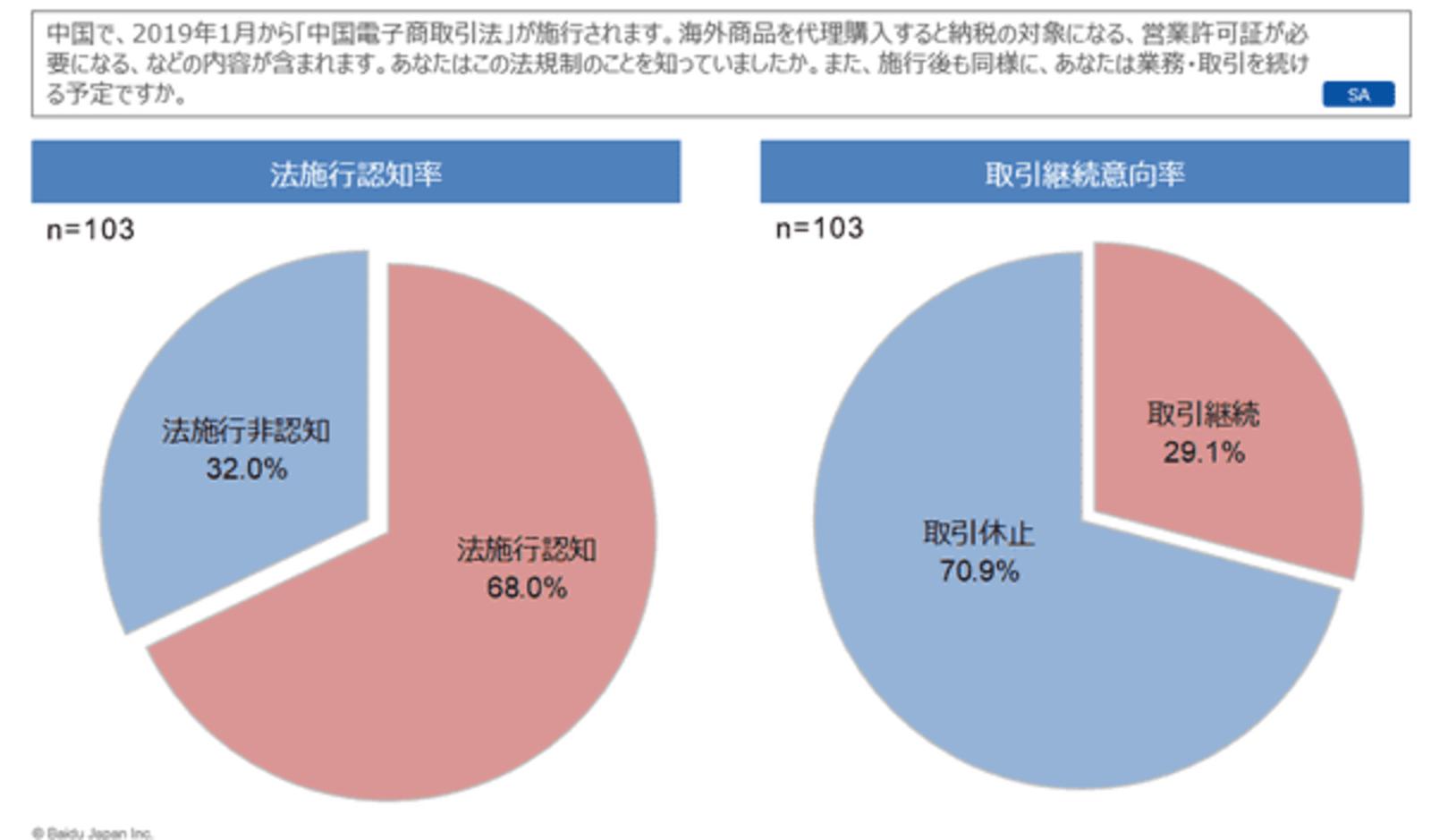 中国「電子商務法」施行で、在日...