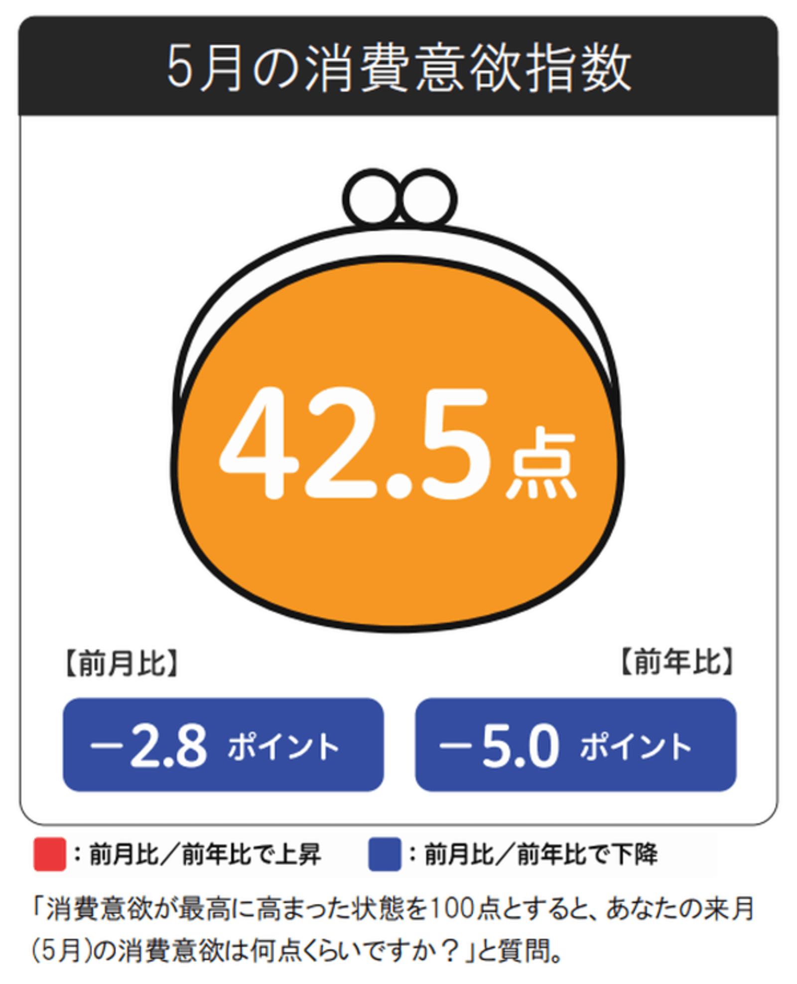 新型コロナ直撃で、5月の消費意欲は「42.5点」と過去最低値。前月から ...