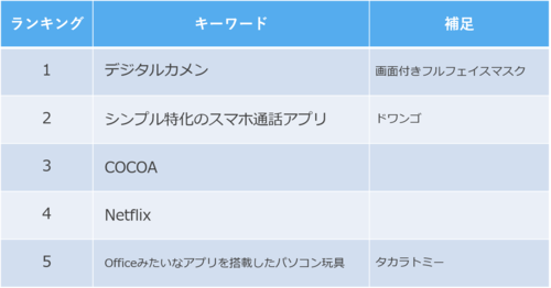 20200830_IT_ranking.png